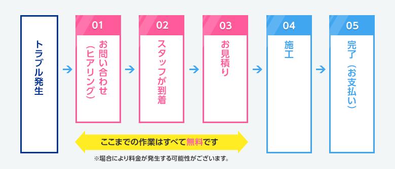 トラブル発生 → お問い合わせ(無料) → スタッフ到着(無料) → お見積り(無料) → 施工 → 完了(お支払い)