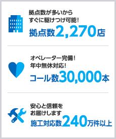 拠点数2,270店、コール数30,000本、施工対応数240万件以上