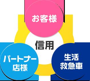 信用 お客様 加盟店様 JBR本部